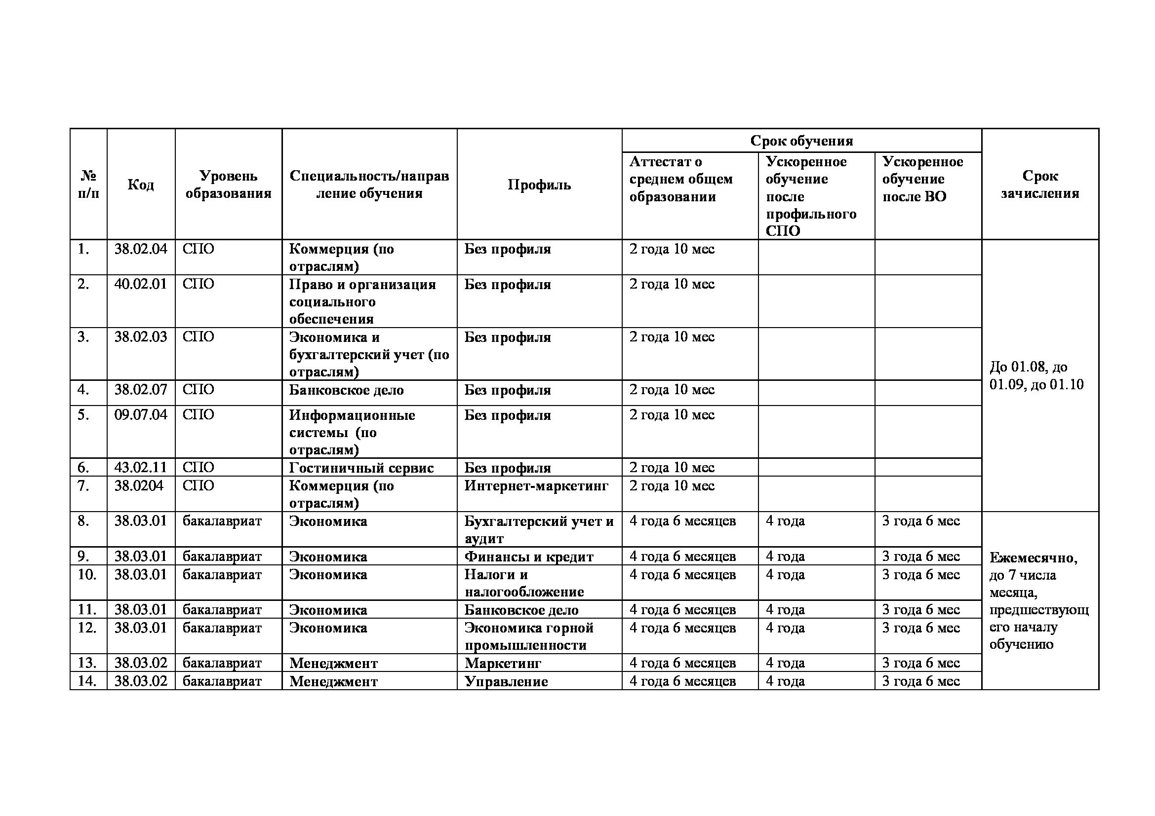 Классификатор - ОКВЭД 172 - Ткацкое производство